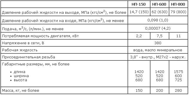 Таблица с техническим описанием насосных агрегатов